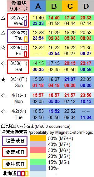 磁気嵐解析1007