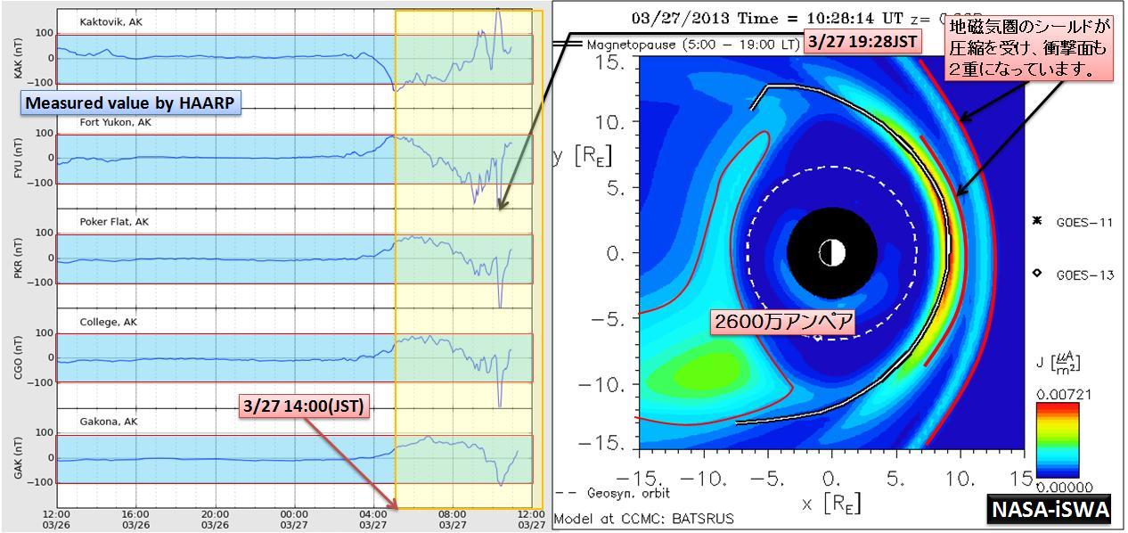 磁気嵐解析1006a
