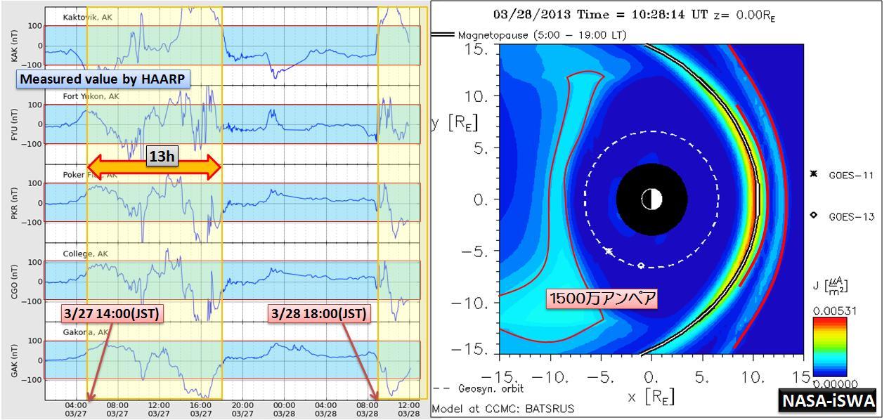 磁気嵐解析1008a