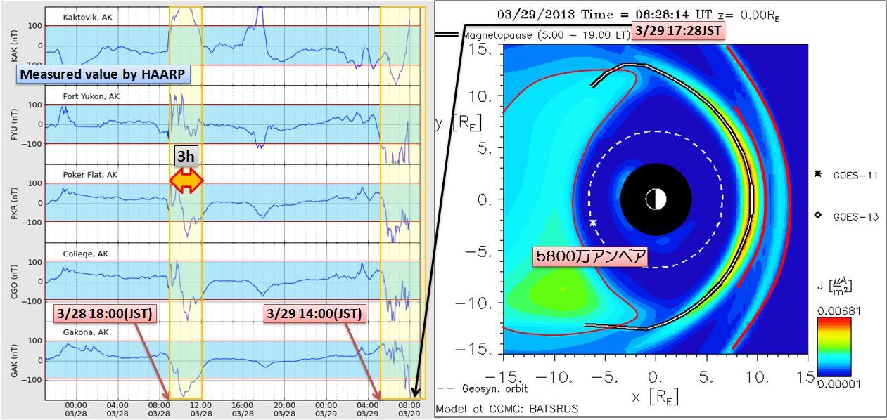 磁気嵐解析1010a
