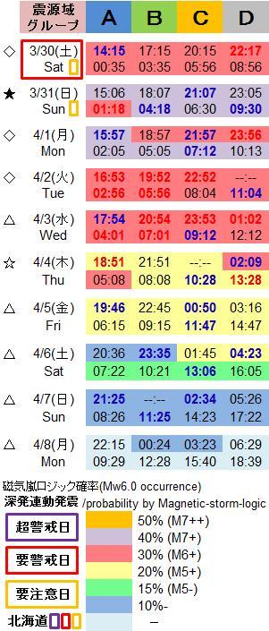 磁気嵐解析1013
