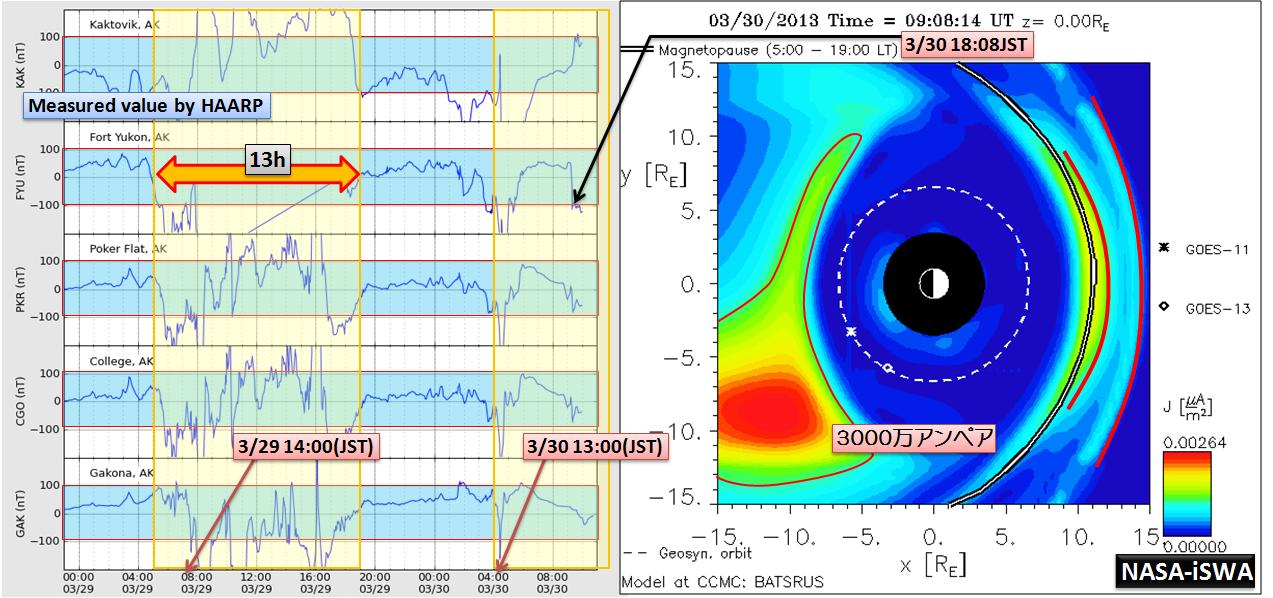 磁気嵐解析1012a
