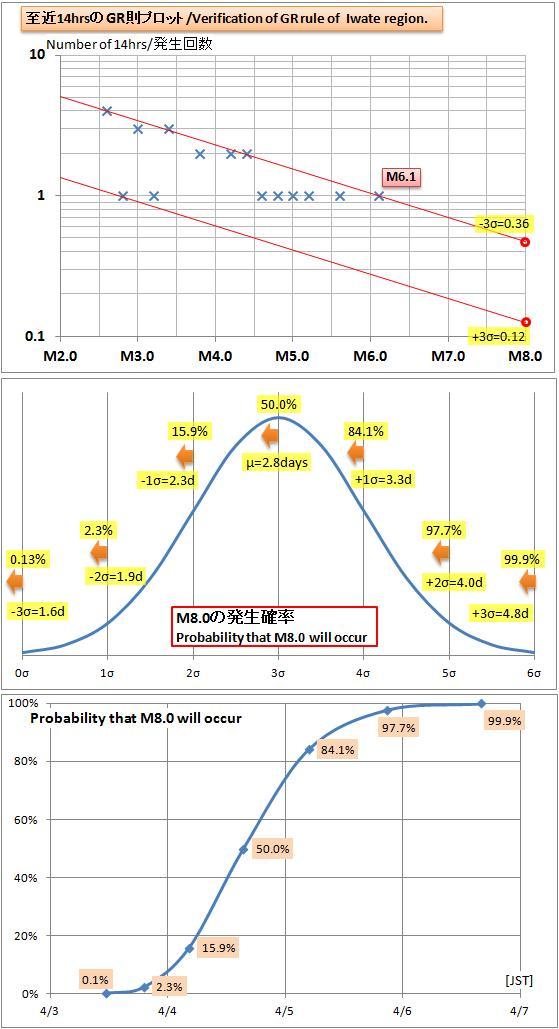 震度の予測444b