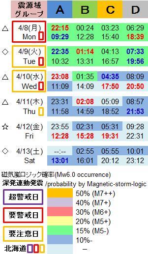 磁気嵐解析1015
