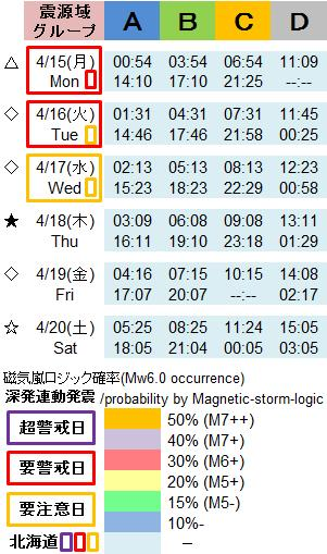 磁気嵐解析1017a