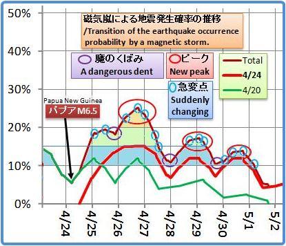 磁気嵐解析1011b