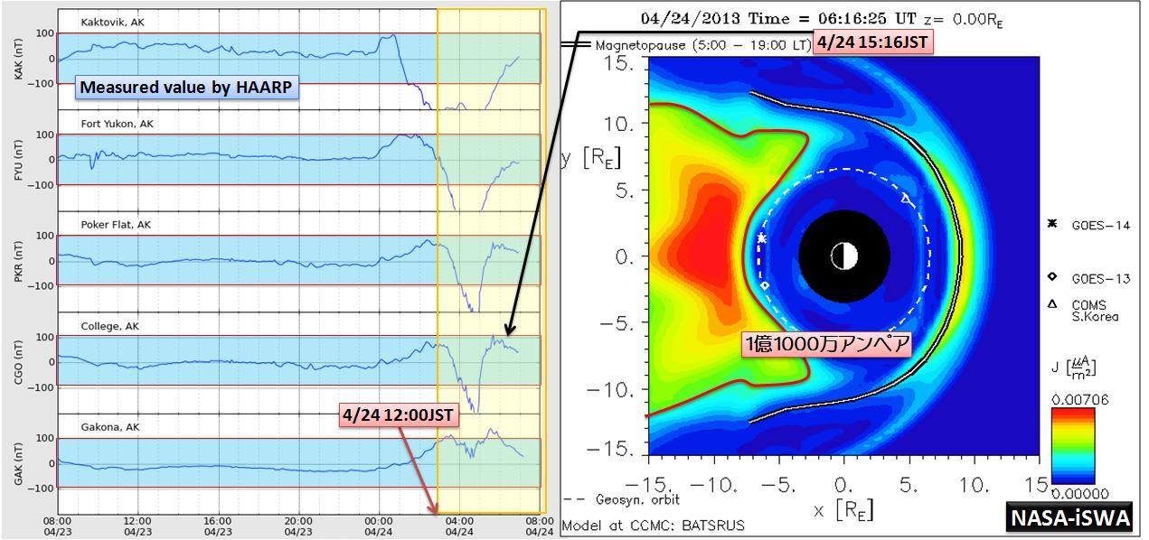 磁気嵐解析1011a