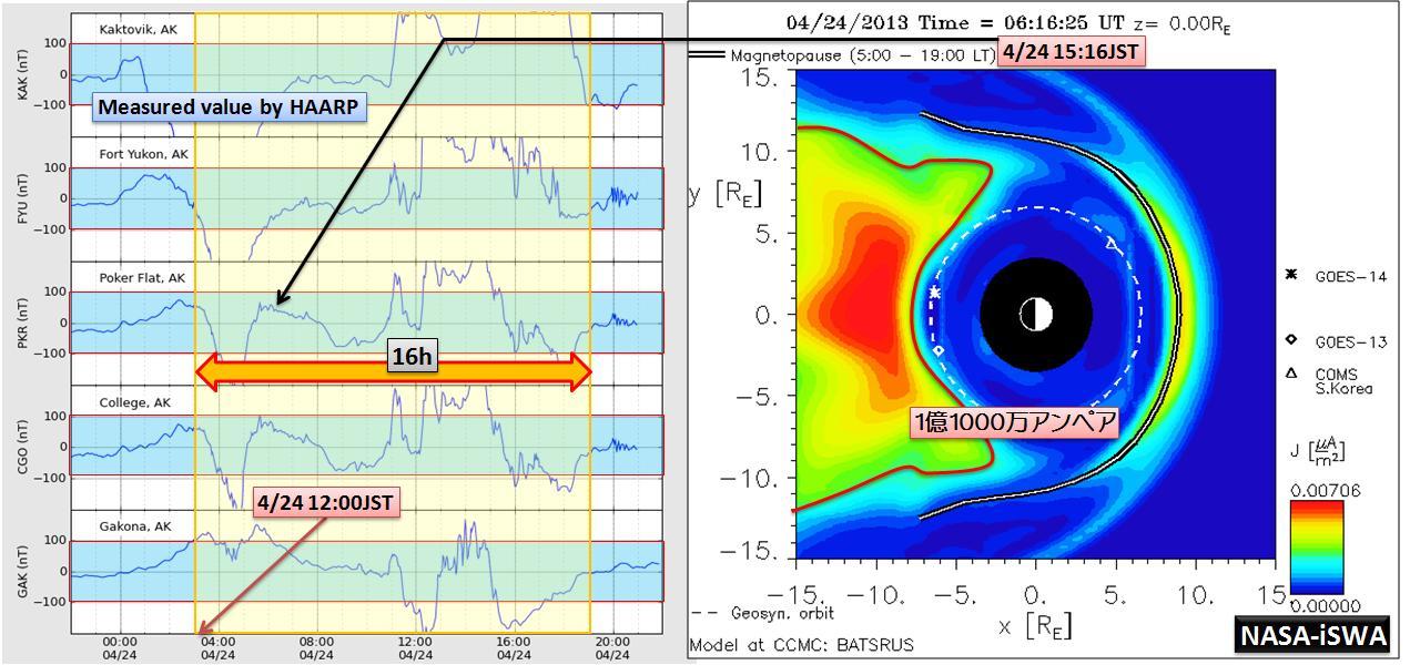 磁気嵐解析1019a