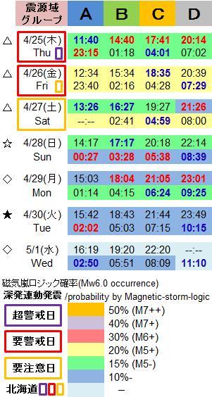 磁気嵐解析1020