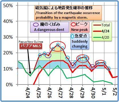磁気嵐解析1019b