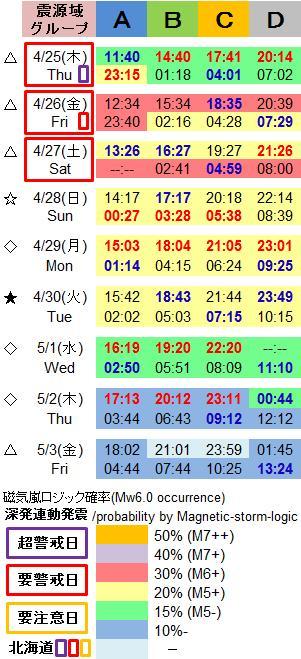 磁気嵐解析1022