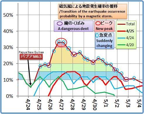 磁気嵐解析1021b
