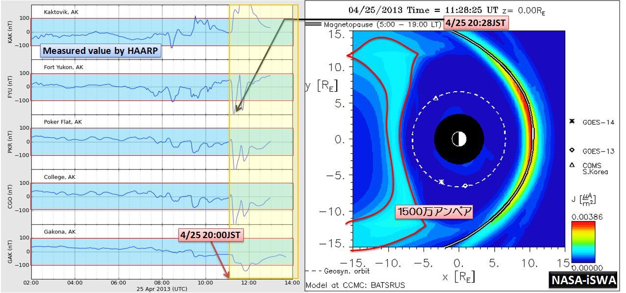 磁気嵐解析1021a