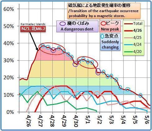 磁気嵐解析1023b2