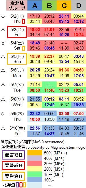 磁気嵐解析1024d