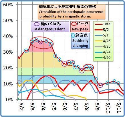 磁気嵐解析1024b3