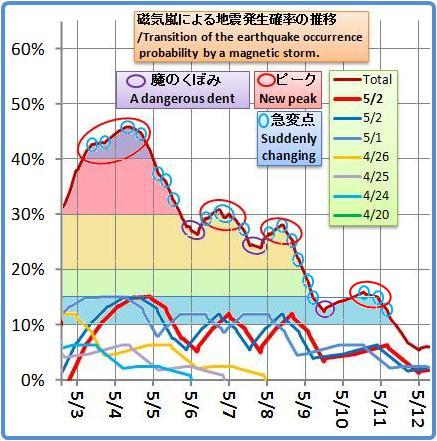 磁気嵐解析1025b