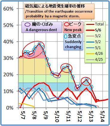 磁気嵐解析1026b