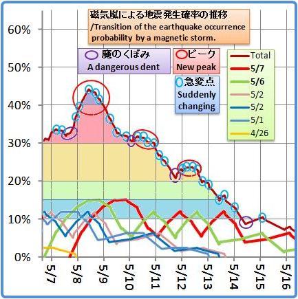 磁気嵐解析1026b2