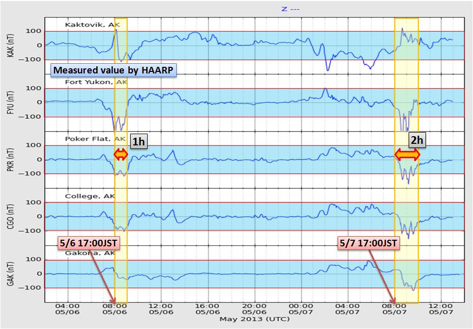 磁気嵐解析1026a2