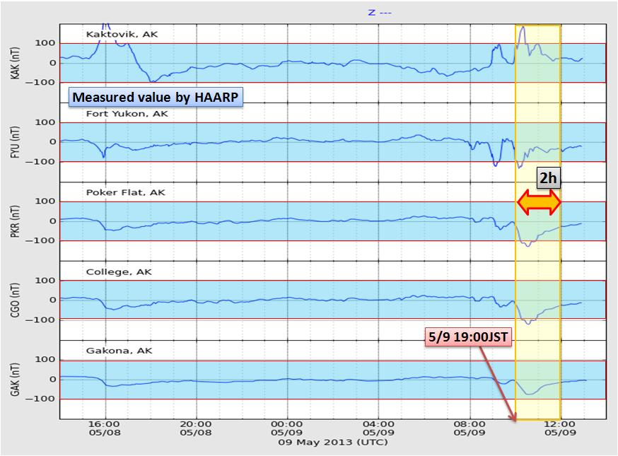 磁気嵐解析1027a