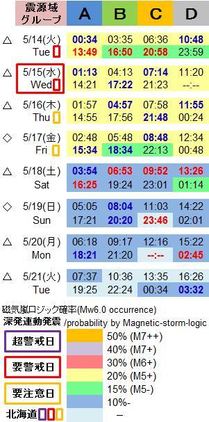 磁気嵐解析1028c