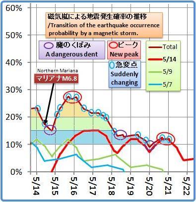 磁気嵐解析1028b