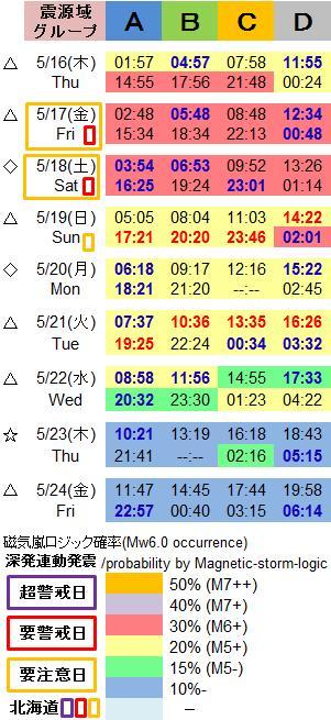 磁気嵐解析1029c