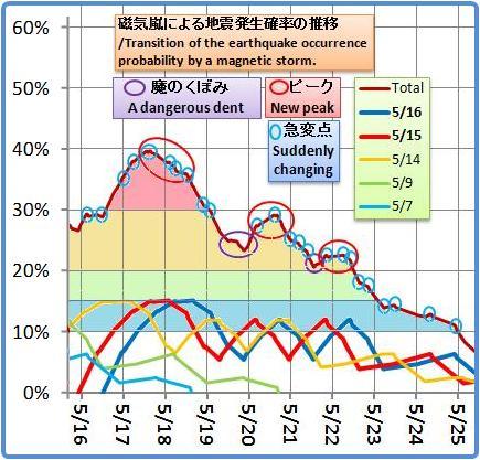 磁気嵐解析1029b
