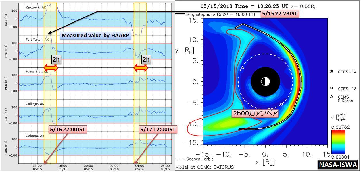 磁気嵐解析1029a