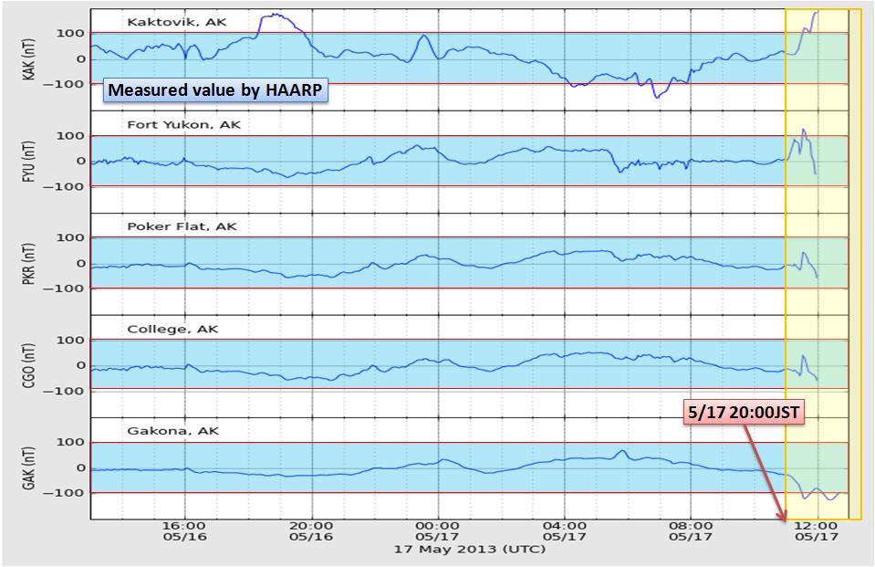 磁気嵐解析1030a
