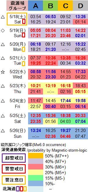 磁気嵐解析1031c
