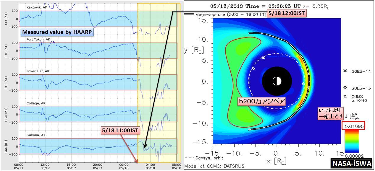 磁気嵐解析1031a