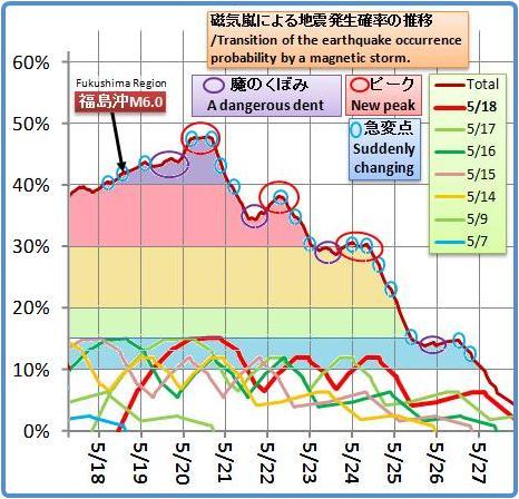 磁気嵐解析1031b