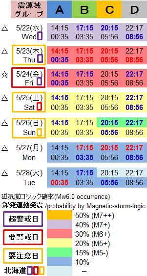 磁気嵐解析1032g