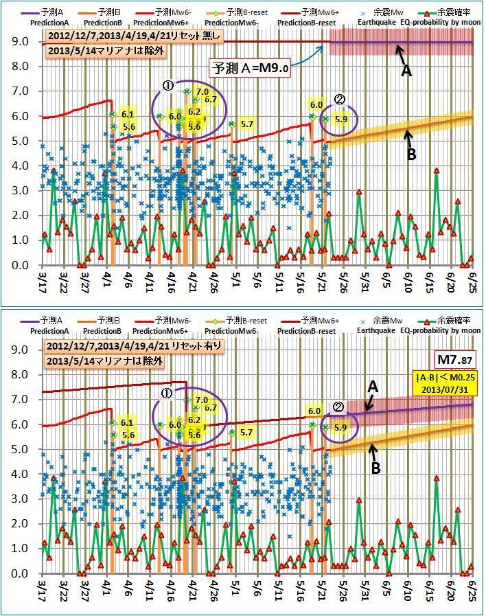現在の予測ABロジック20130522pmA