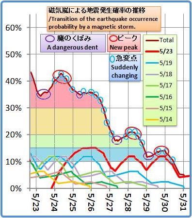 磁気嵐解析1033b