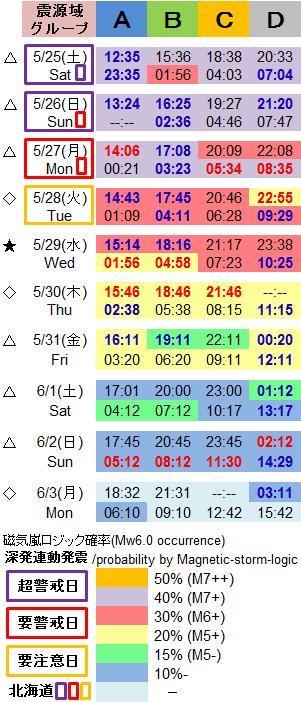 磁気嵐解析1035c