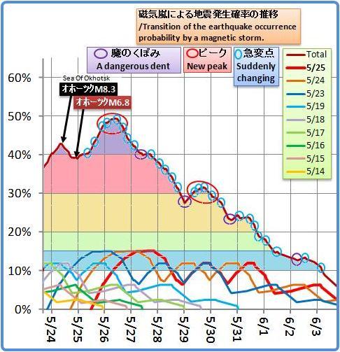 磁気嵐解析1035b