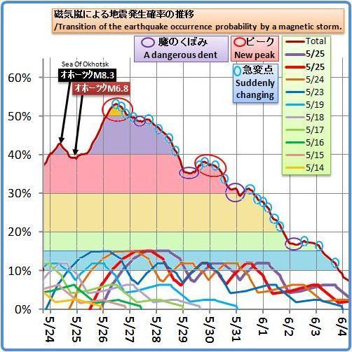 磁気嵐解析1036b