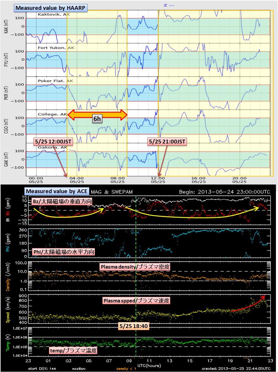 磁気嵐解析1036a