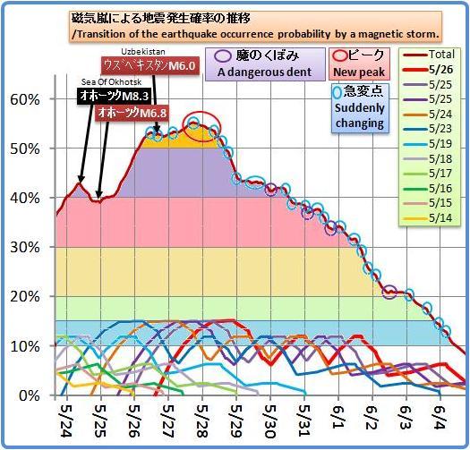 磁気嵐解析1037b