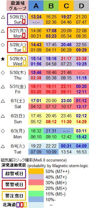 磁気嵐解析1037c