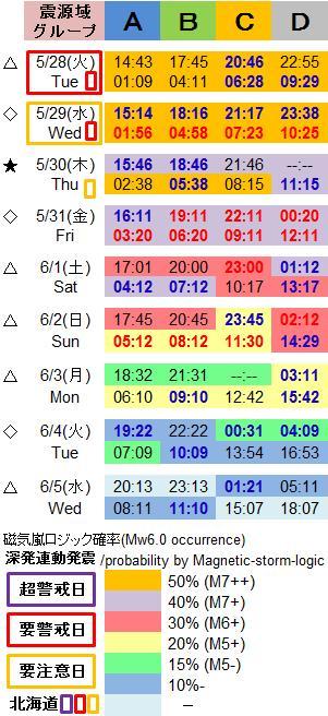 磁気嵐解析1038c
