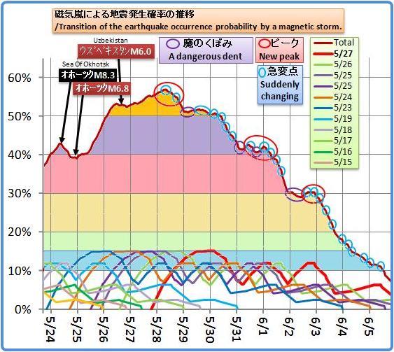 磁気嵐解析1038b