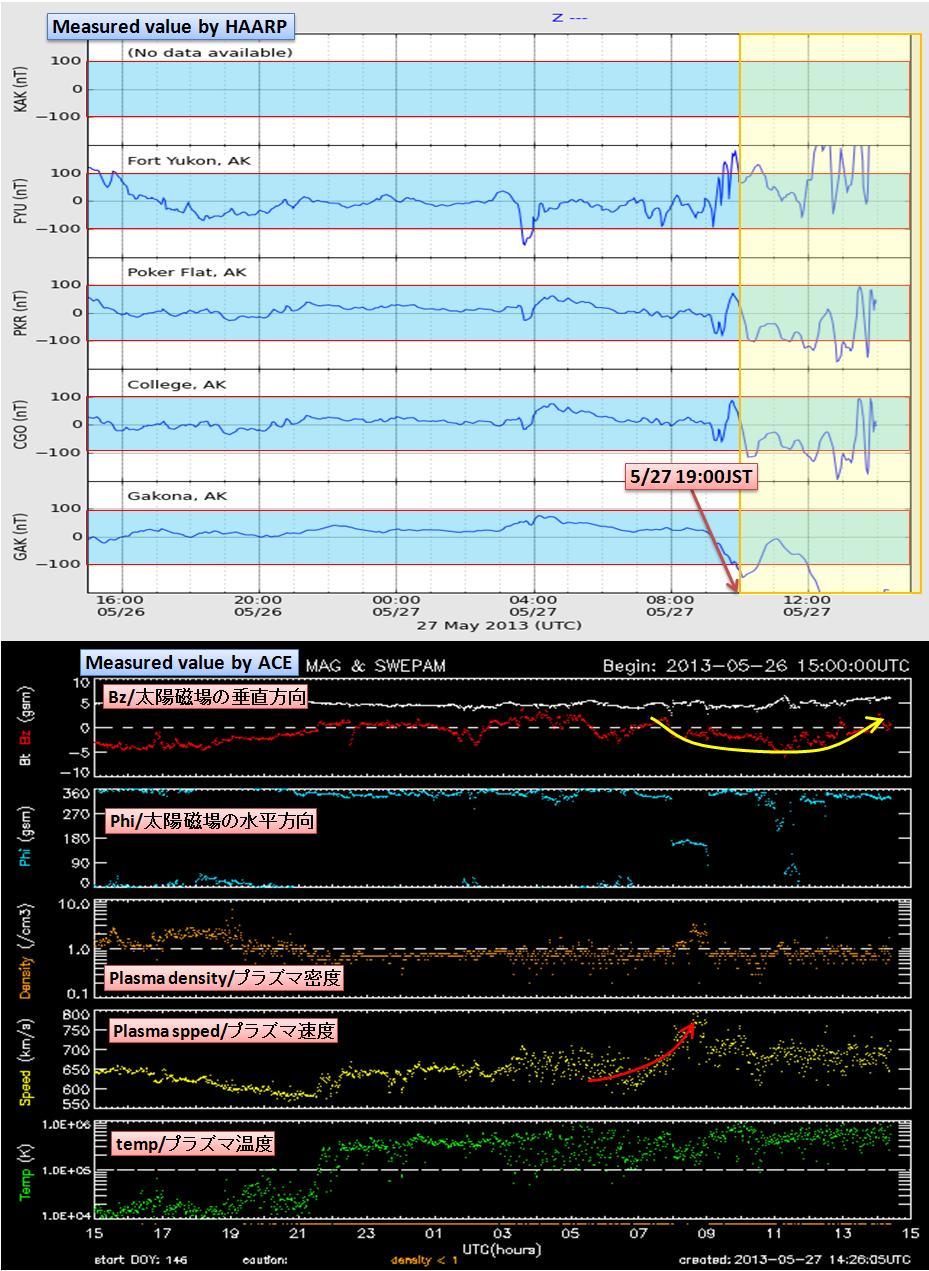 磁気嵐解析1038a