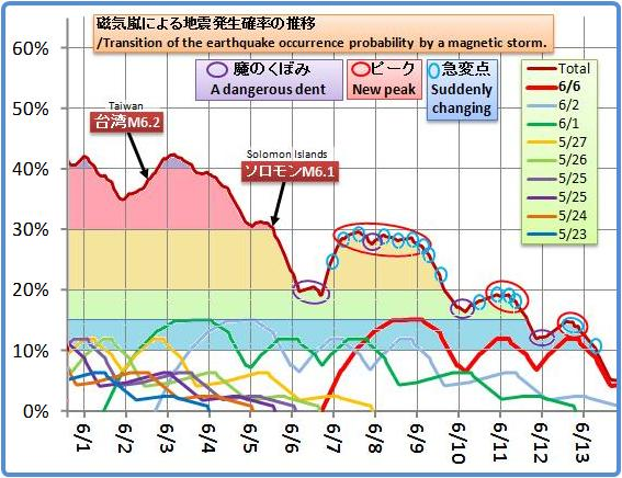 磁気嵐解析1041b