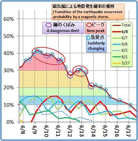 磁気嵐解析1041b3