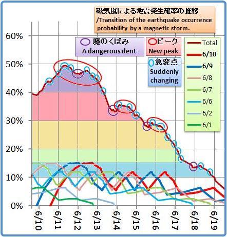 磁気嵐解析1042b