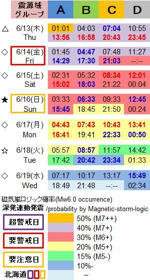 磁気嵐解析1043c